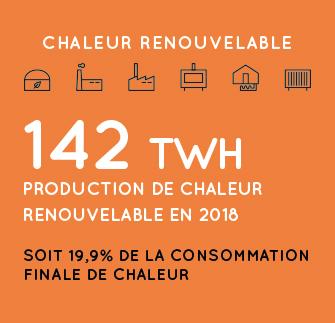 Production de chaleur renouvelable en 2018