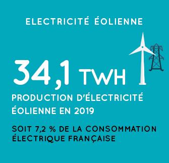 Production d'électricité éolienne en 2019