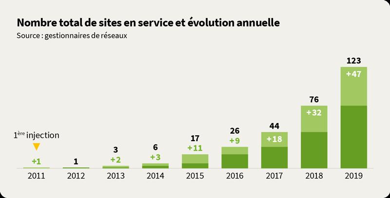 Sites en service en France